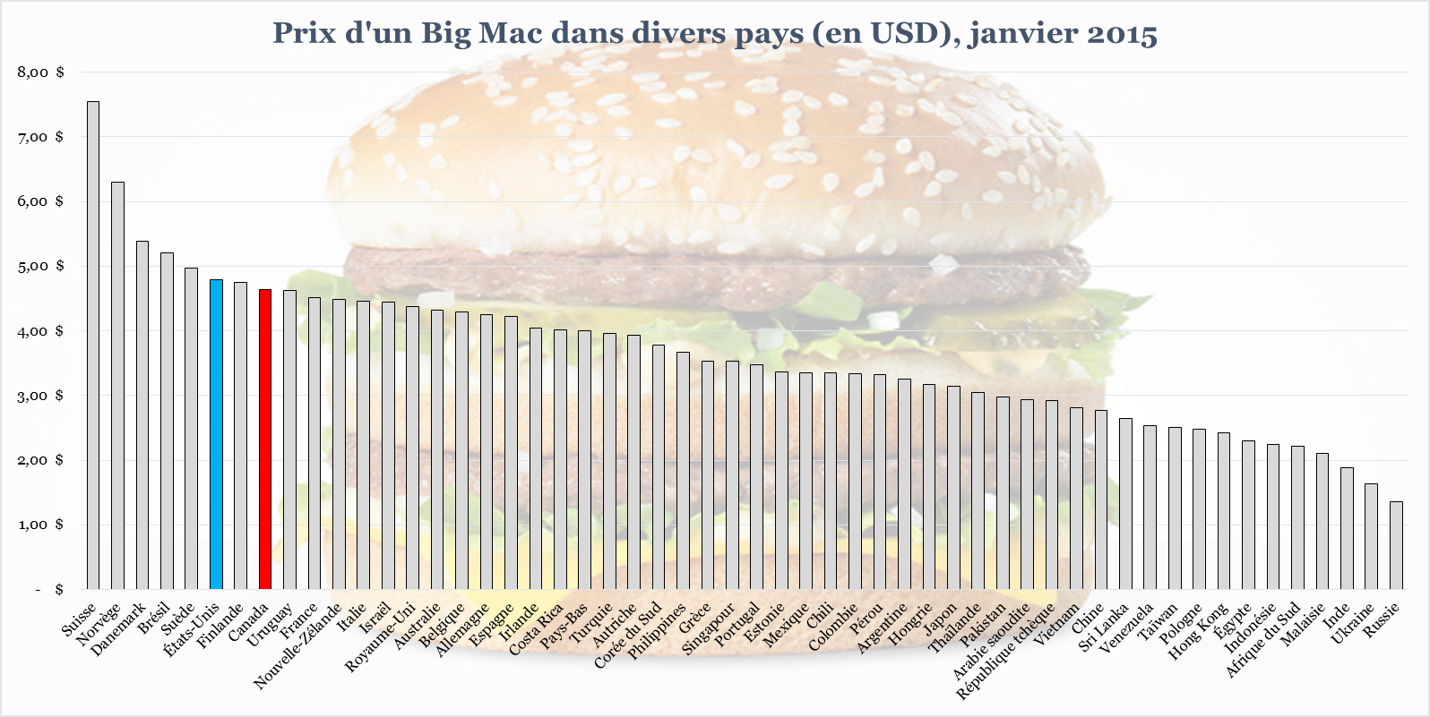 Graphique Indice Big Mac