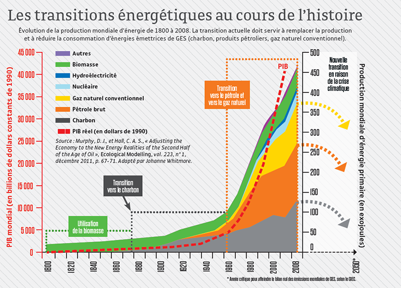 transitions energetiques